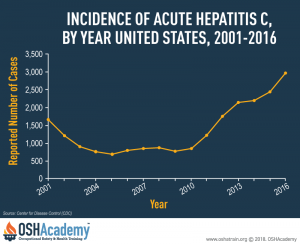 Graph showing the incidence of acute hepatitis C by year in the United States between 2001-2016.