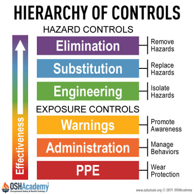 Hierarchy of Controls Chart